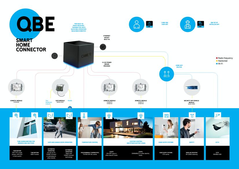 CAME QBE control total hogar automatización 02 pequena