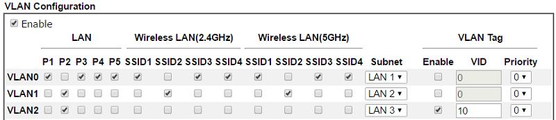 9 VLAN Configuration draytek