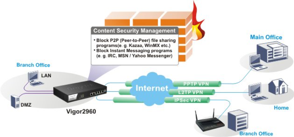 Firewall Security 4