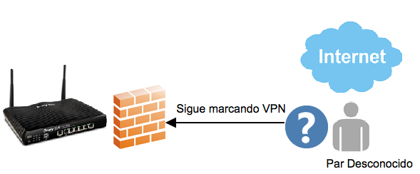 how block vpn topology 1 ESPANOL