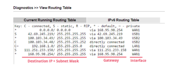 Routing Fundamentals The Routing Table img 2