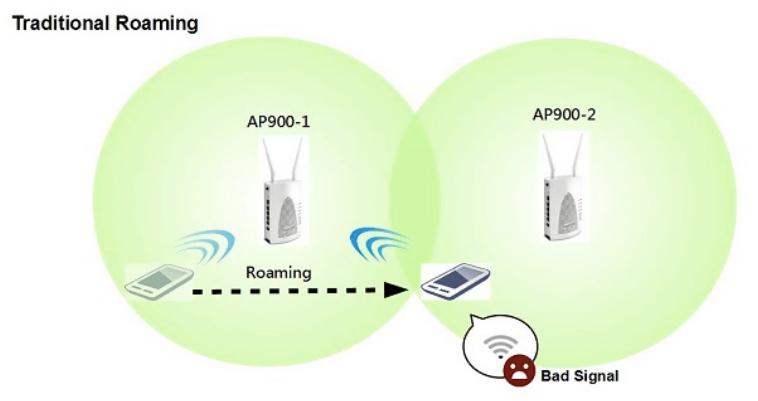 2 Draytek tradicional roaming