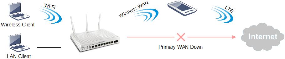 Draytek-imagen2-wireless-LAN
