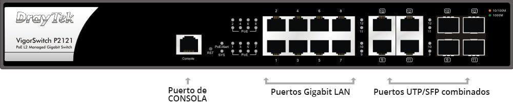 VigorSwitch P2121 puertos