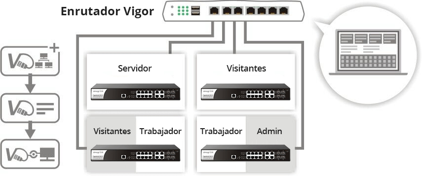 VigorSwitch P2121 router