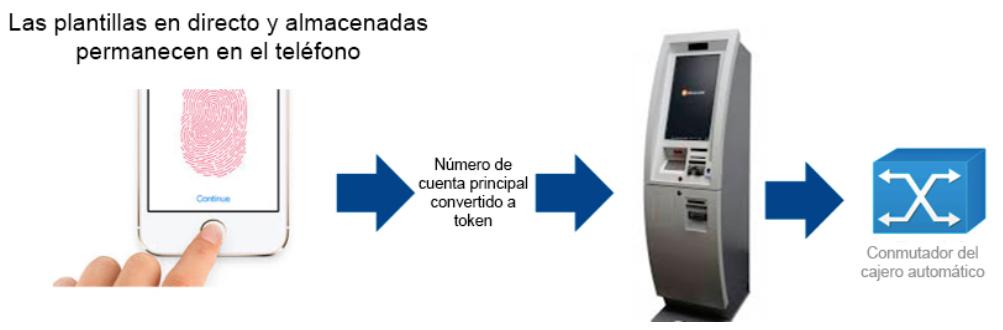 Biometria plantilla token Hid 2