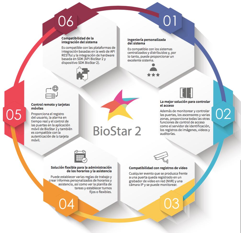 BioStar2 Suprema producto