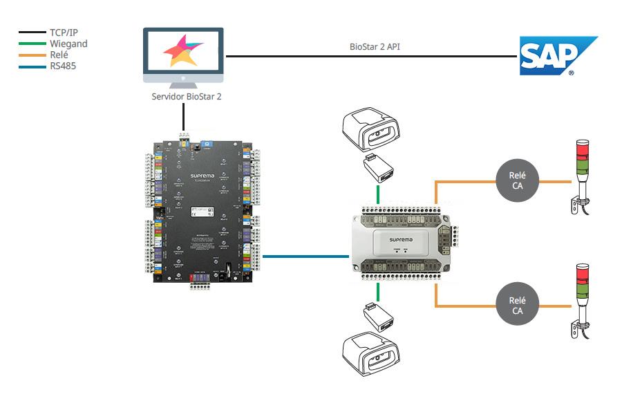 Suprema Caso Exito Viru SA configuracions sistema