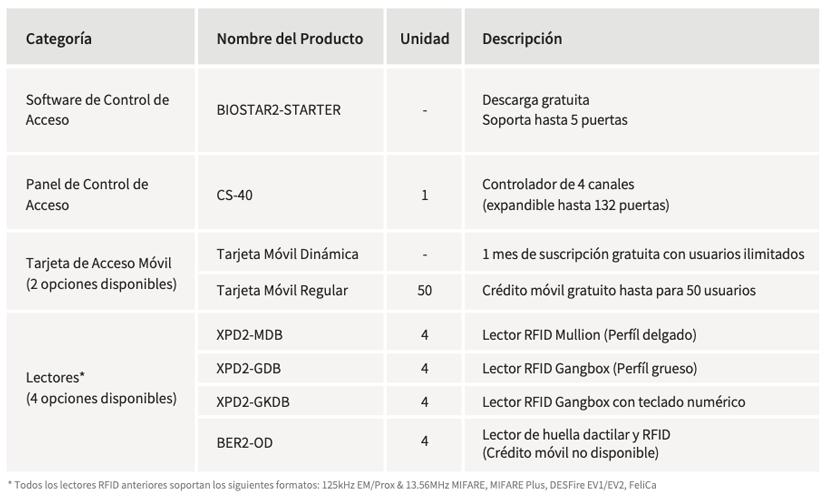 Suprema Tabla Componentes CoreStation