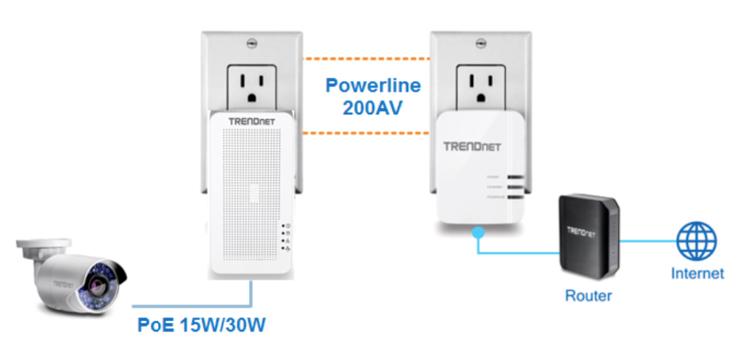 Adaptador Power Land Poe Trendnet 1