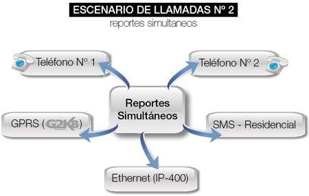 Escenarios de Comunicacion 2