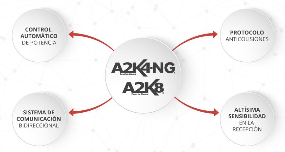 Tecnologia inalambirca-paneles-alarmas-Alonso