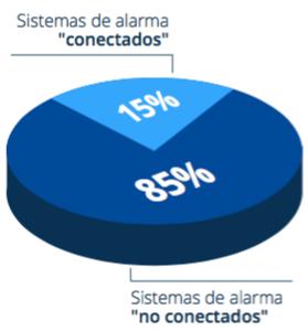 grafico torta alonso sistema alarmas 2