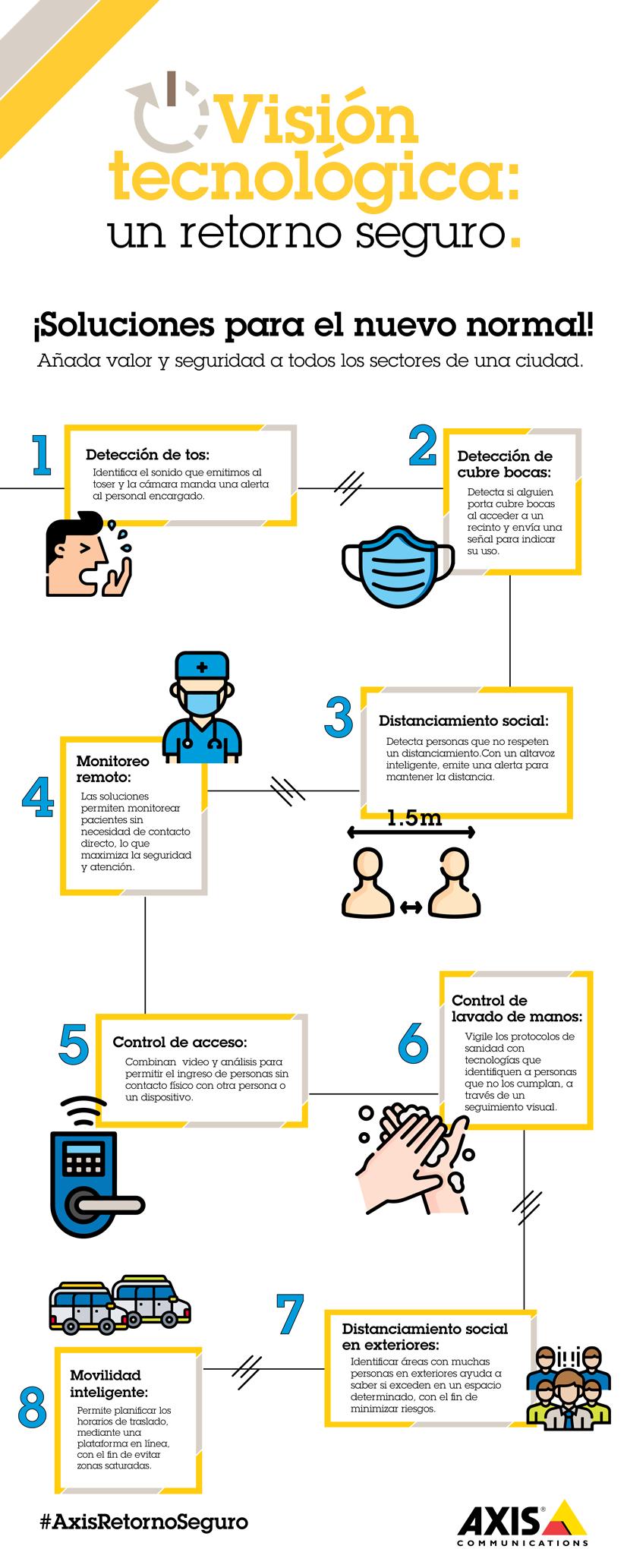 Axis Communications Infografia Retorno Seguro Latinoamerica