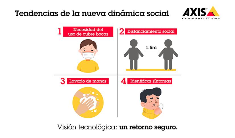 Axis Tendencias pandemia dinamica social