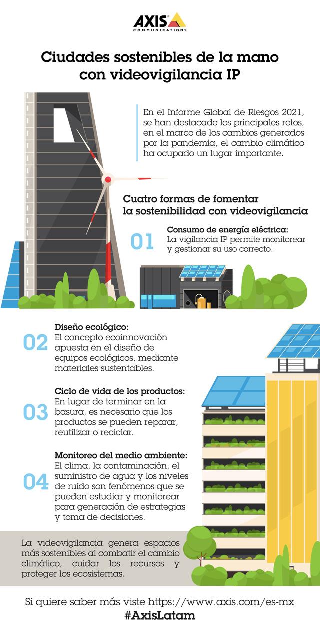 Axis videovigilancia ciudades sostenibles infografia