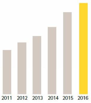 En 2016 Axis crecio 11 porciento en ventas