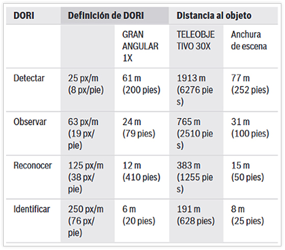 Bosch Autodome IP Starlight 7000i 08