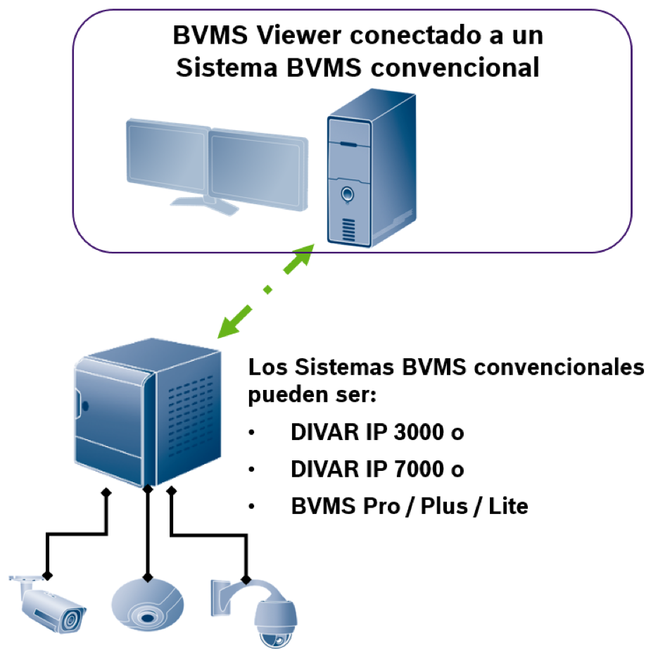 BVMS viewer Bosch 1
