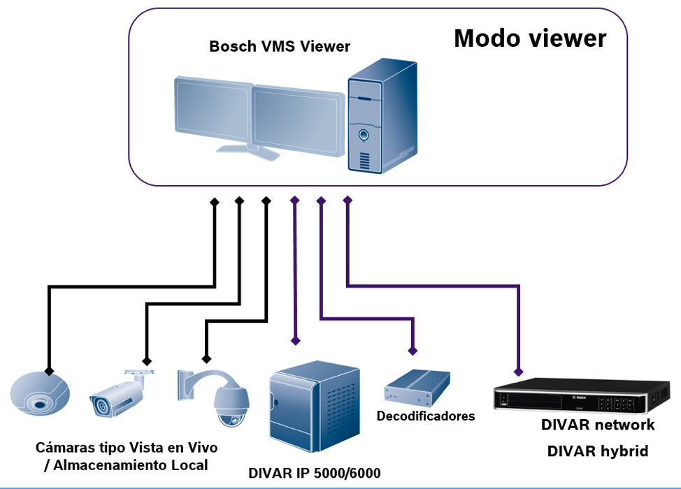 BVMS viewer Bosch 2