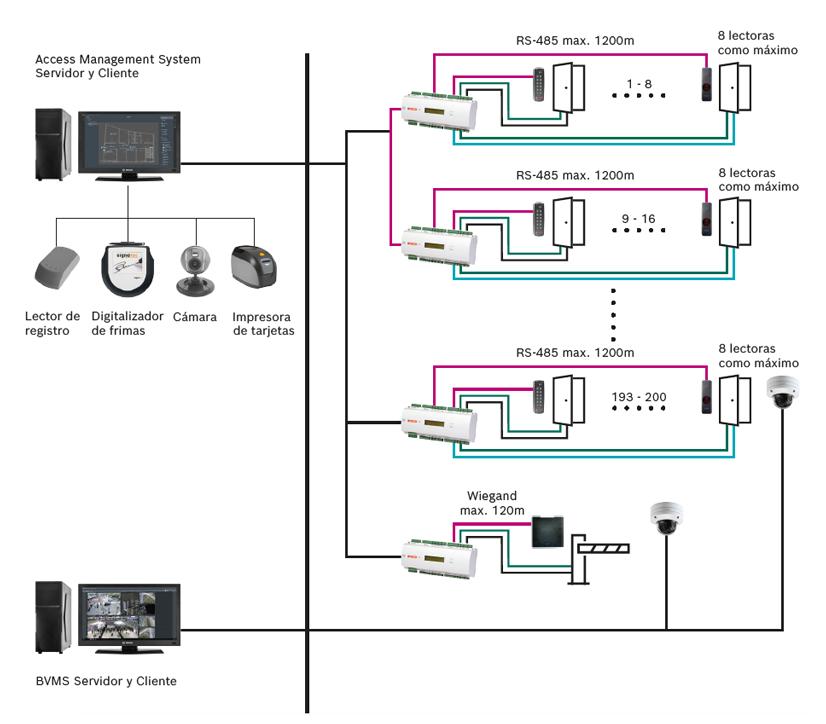 Bosch Access Management System 04