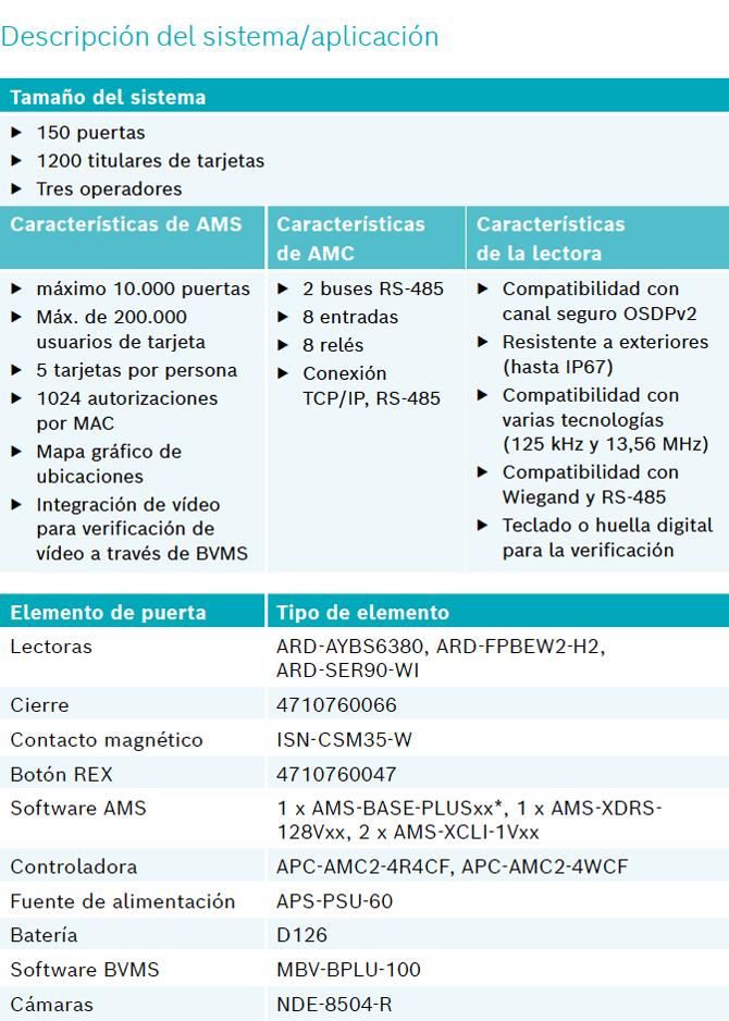 Bosch Access Management System 05
