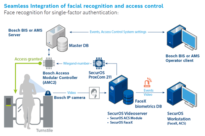 Bosch ISS Control de Acceso diagrama