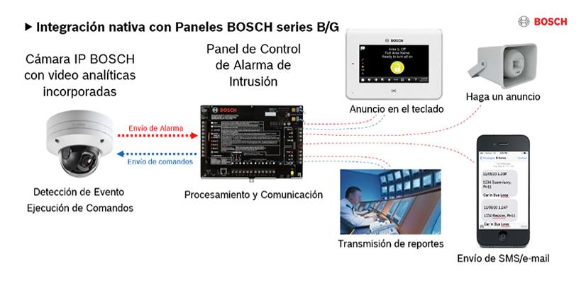 Bosch Paneles Control Alarma de Intrusión Serie B y G 02