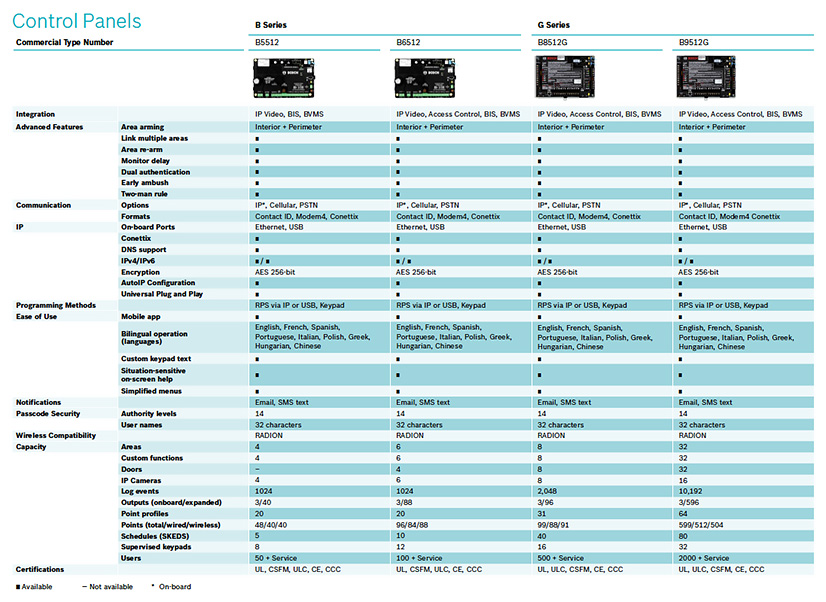 Bosch Paneles Control Alarma de Intrusión Serie B y G 04