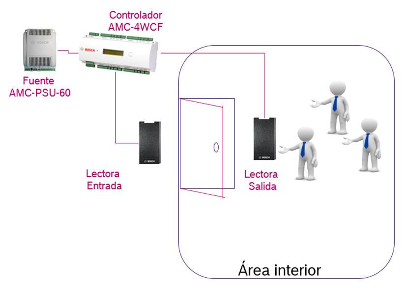 Bosch Control Distanciamiento Social 09