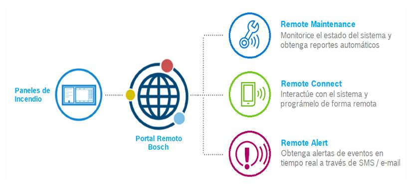 Bosch Control Distanciamiento Social 10