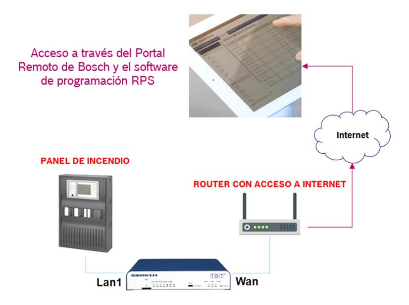 Bosch Control Distanciamiento Social 11