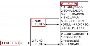 Bosch FPD 7024 Sistema de Deteccion de Incendio 05