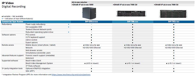 Bosch Lanzamiento DIVAR IP all in one 7000 body 05