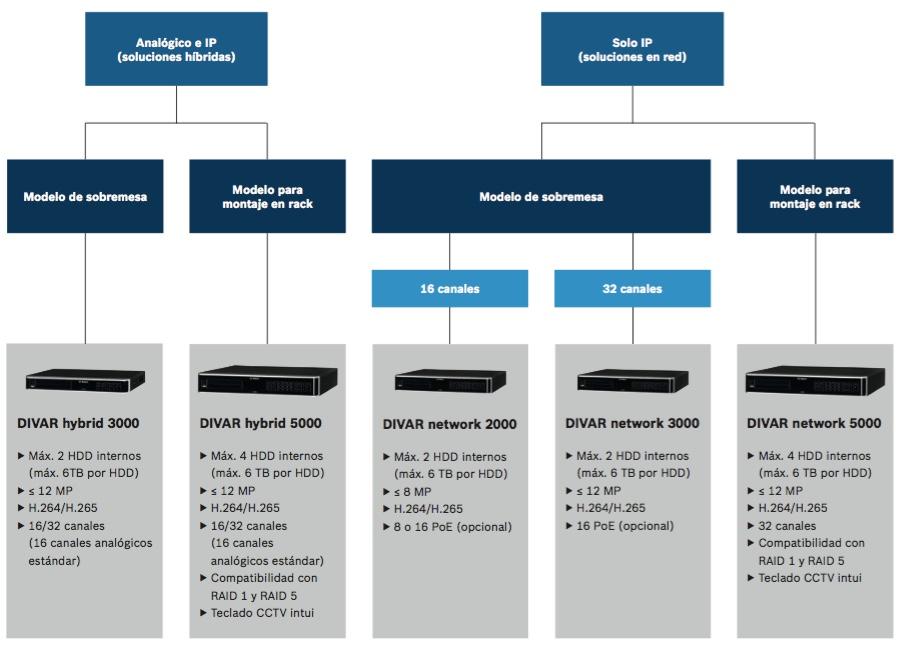 Divar-Hybrid-network-bosch-hibrido-red-ip