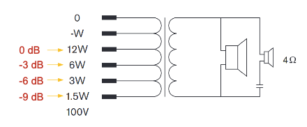 Bosch Distribución potencias sistema altavoz 05