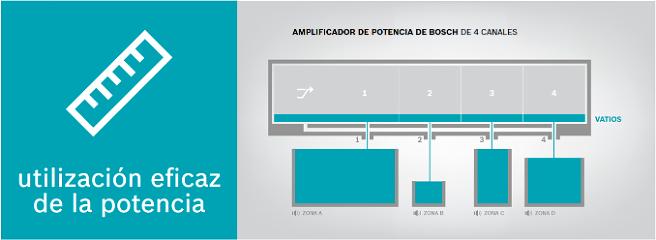 Bosch Distribución potencias sistema altavoz 09