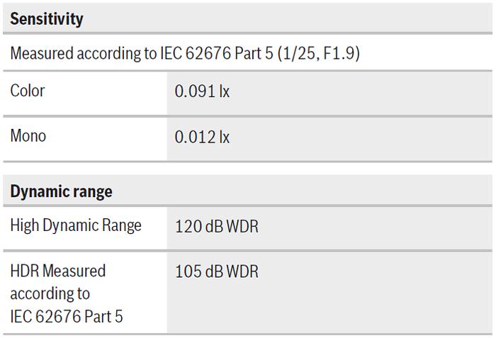 Bosch FLEXIDOME IP multi 7000i 08