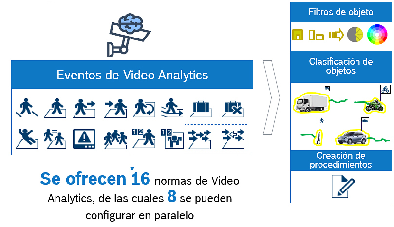 Bosch Imagen Essential Video Analytics 2 vf