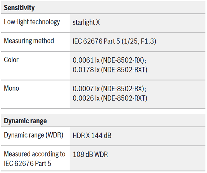 Bosch FLEXIDOME IP starlight 8000i X series 08