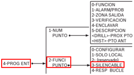 Bosch Implementación Sistema FPD 7024 02