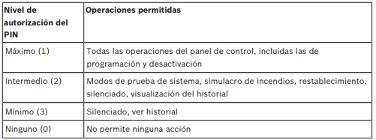 Bosch Implementación Sistema FPD 7024 05