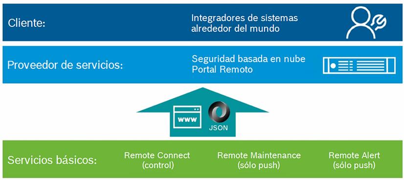 Bosch servicios sistemas IoT