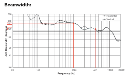 Bosch Alatvoz 7 Beamwidth