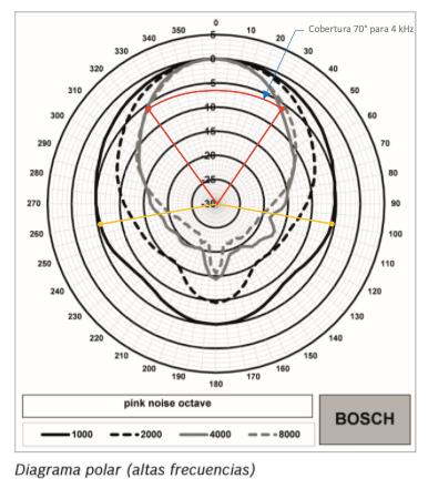 Bosch Alatvoz 8 Diagrama polar