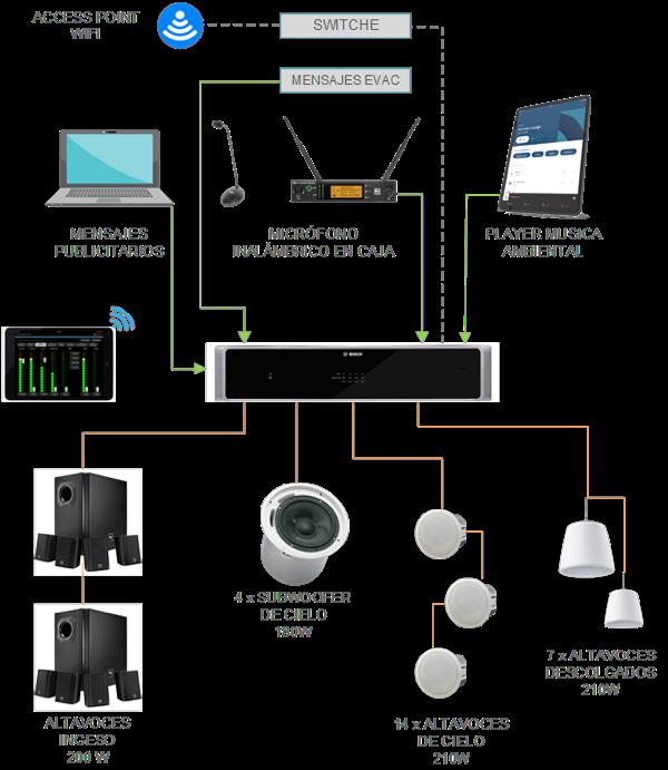 Bosch Soluciones de Audio 9