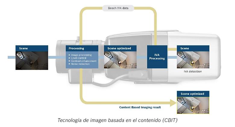 Bosch Analiticas Video Edificios Oficinas 01