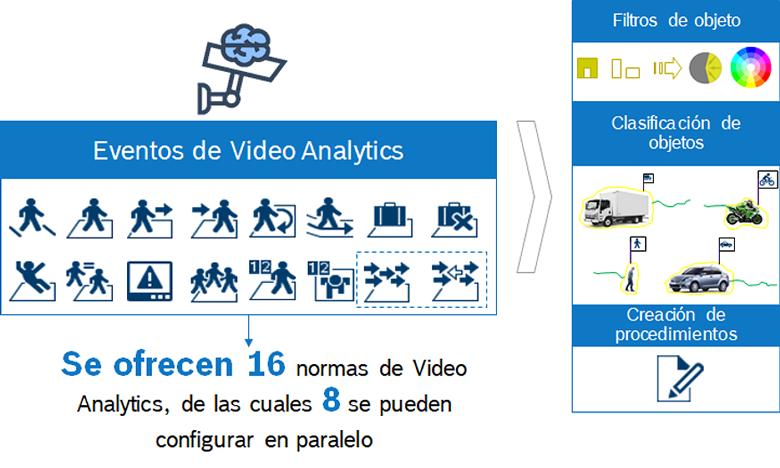 Bosch Analiticas Video Edificios Oficinas 02