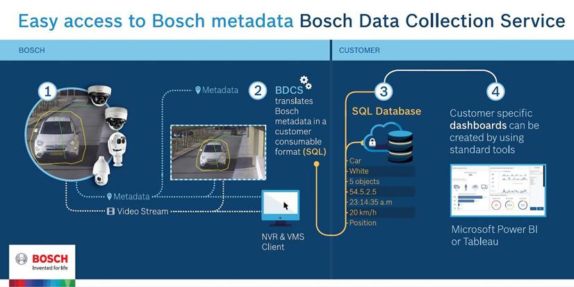 Bosch Analiticas Video Edificios Oficinas 08