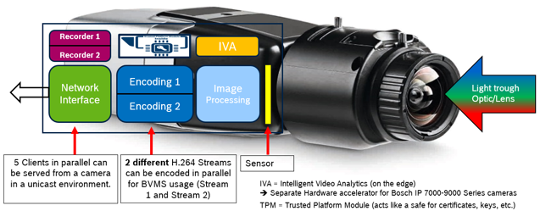 Bosch Tutorial Técnico BVMS VRM 01